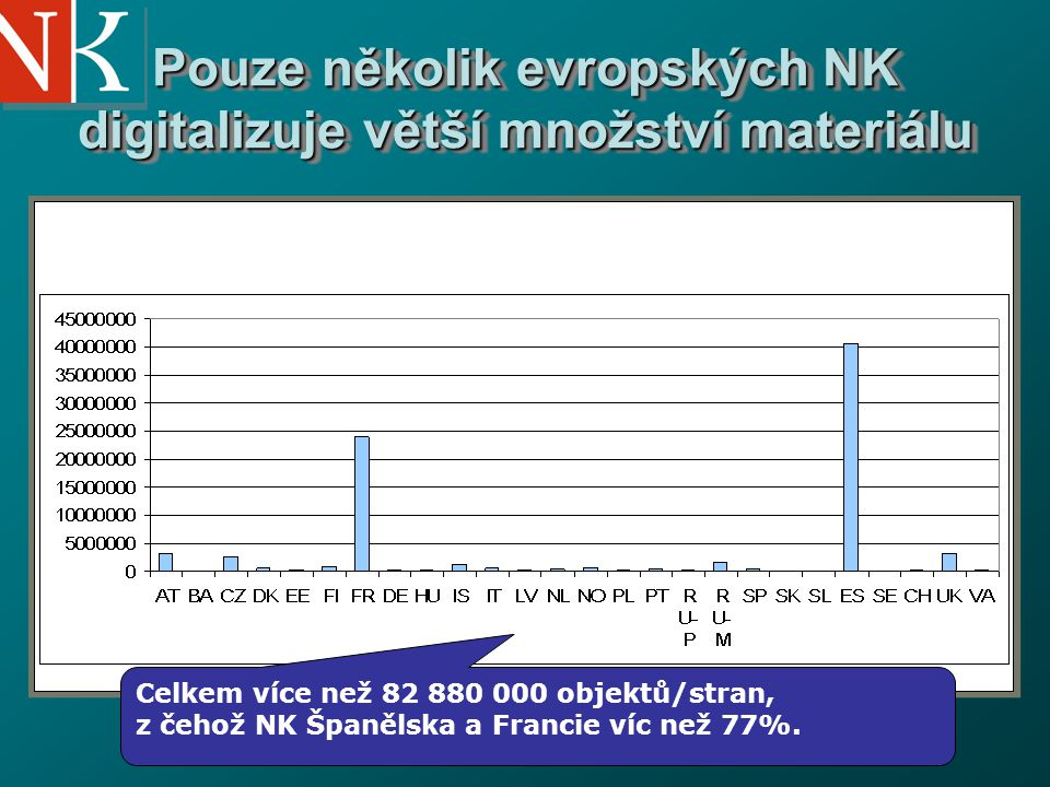 National Library of the Czech Republic Pouze několik evropských NK digitalizuje větší množství materiálu Celkem více než 82 880 000 objektů/stran, z čehož NK Španělska a Francie víc než 77%.