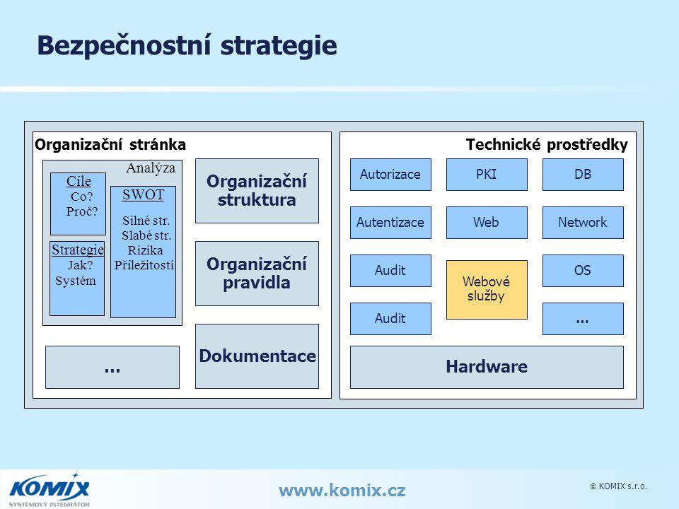 KOMIX s.r.o. www.komix.cz Bezpečnostní strategie Technické prostředky Organizační stránka Analýza Cíle Co? Proč? Strategie Jak? Systém SWOT Silné st