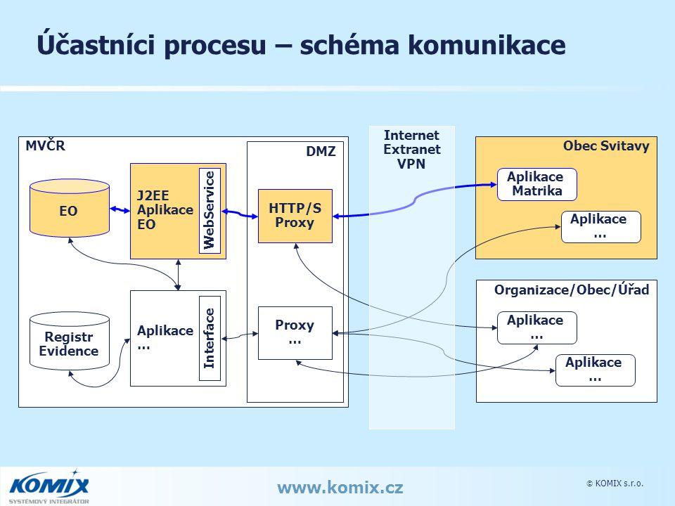  KOMIX s.r.o. www.komix.cz Účastníci procesu – schéma komunikace MVČR DMZ HTTP/S Proxy … J2EE Aplikace EO WebService Aplikace … Interface Obec Svitav