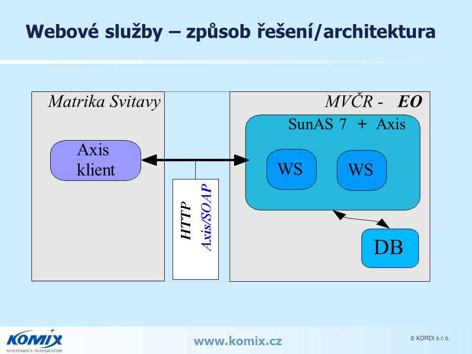  KOMIX s.r.o. www.komix.cz Webové služby – způsob řešení/architektura MVČR -EO SunAS 7+ Axis Matrika Svitavy WS Axis klientWS HTTP Axis/SOAP DB