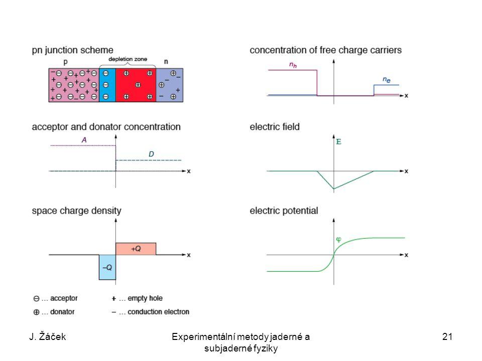 J. ŽáčekExperimentální metody jaderné a subjaderné fyziky 21