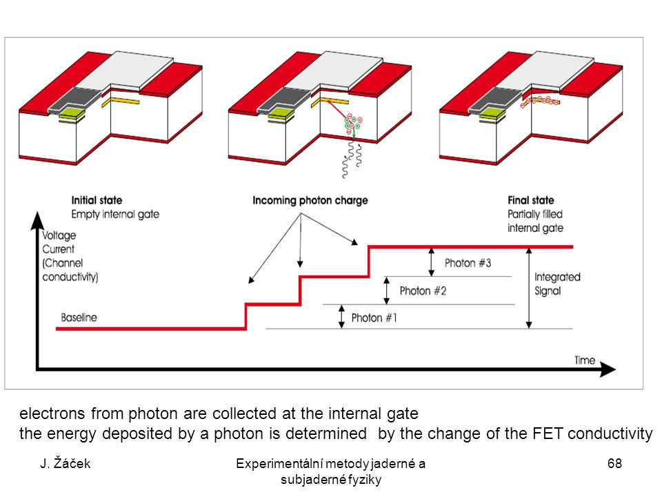J. ŽáčekExperimentální metody jaderné a subjaderné fyziky 68 electrons from photon are collected at the internal gate the energy deposited by a photon