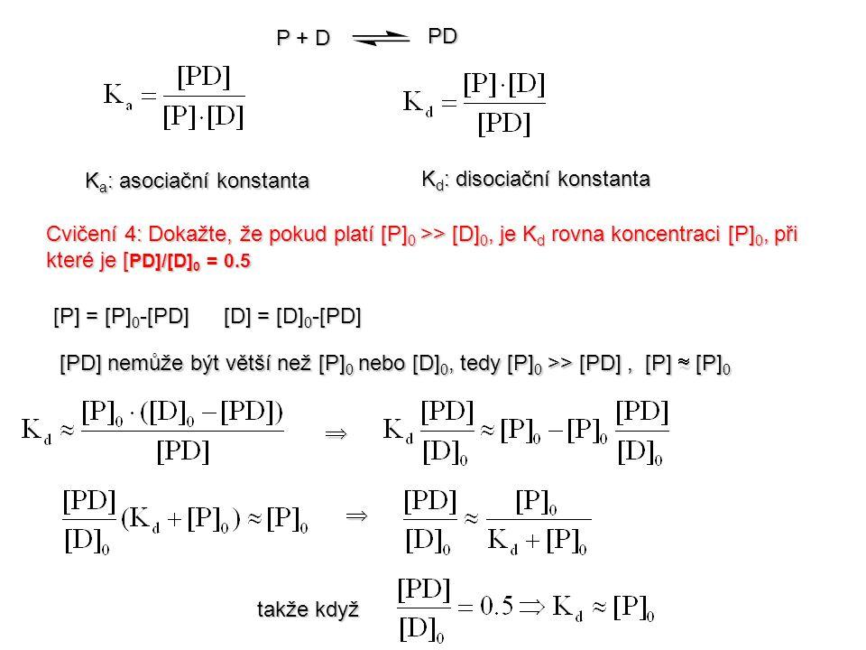 K a : asociační konstanta K d : disociační konstanta P + D PD [P] = [P] 0 -[PD] [D] = [D] 0 -[PD] Cvičení 4: Dokažte, že pokud platí [P] 0 >> [D] 0, je K d rovna koncentraci [P] 0, při které je [ PD]/[D] 0 = 0.5 [PD] nemůže být větší než [P] 0 nebo [D] 0, tedy [P] 0 >> [PD], [P]  [P] 0   takže když takže když