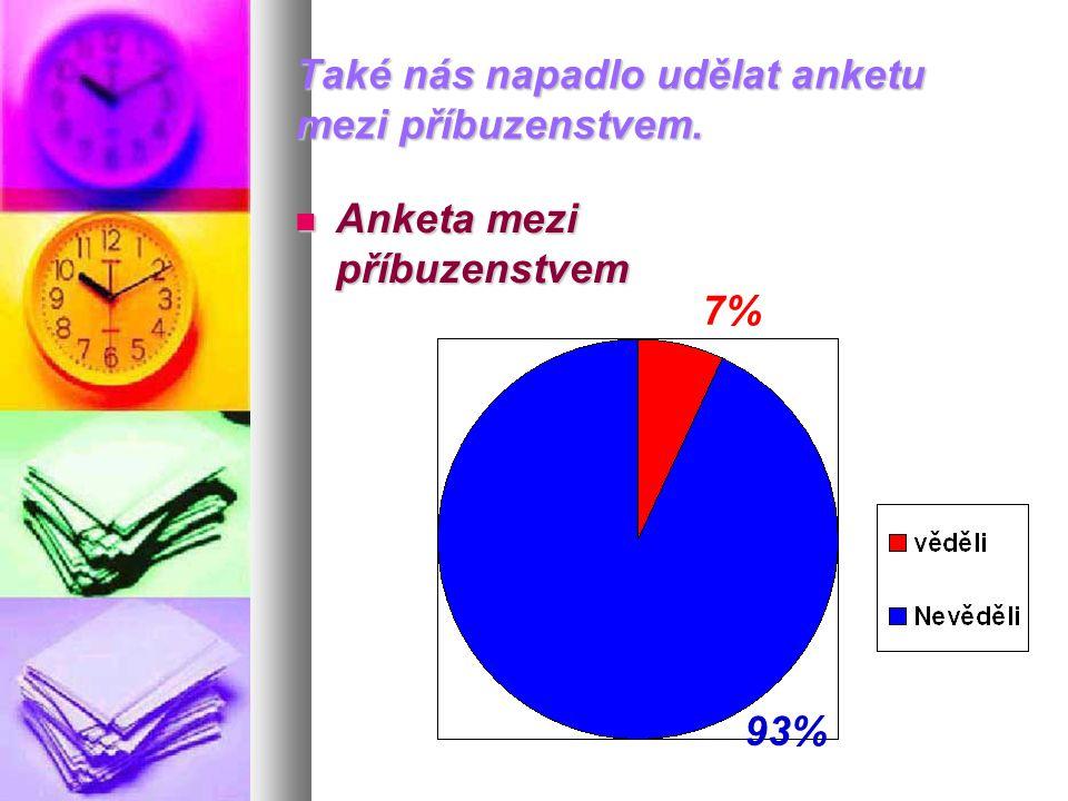 Také nás napadlo udělat anketu mezi příbuzenstvem.