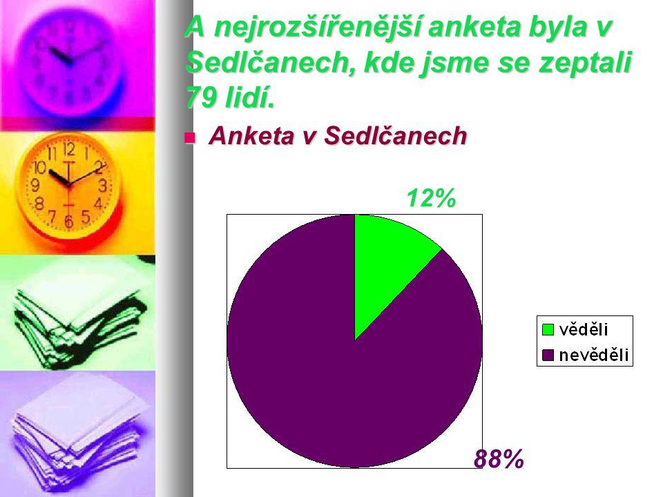 A nejrozšířenější anketa byla v Sedlčanech, kde jsme se zeptali 79 lidí.