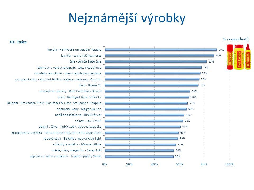 % respondentů Nejznámější výrobky H1. Znáte