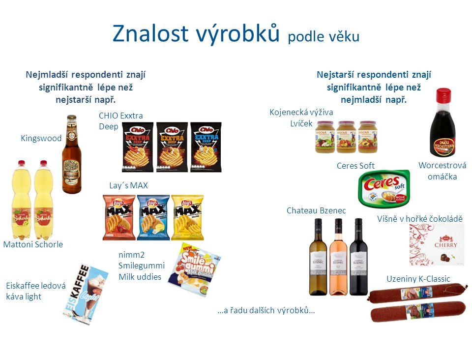 Znalost výrobků podle oblasti Pražané znají signifikantně lépe než Moravané např.