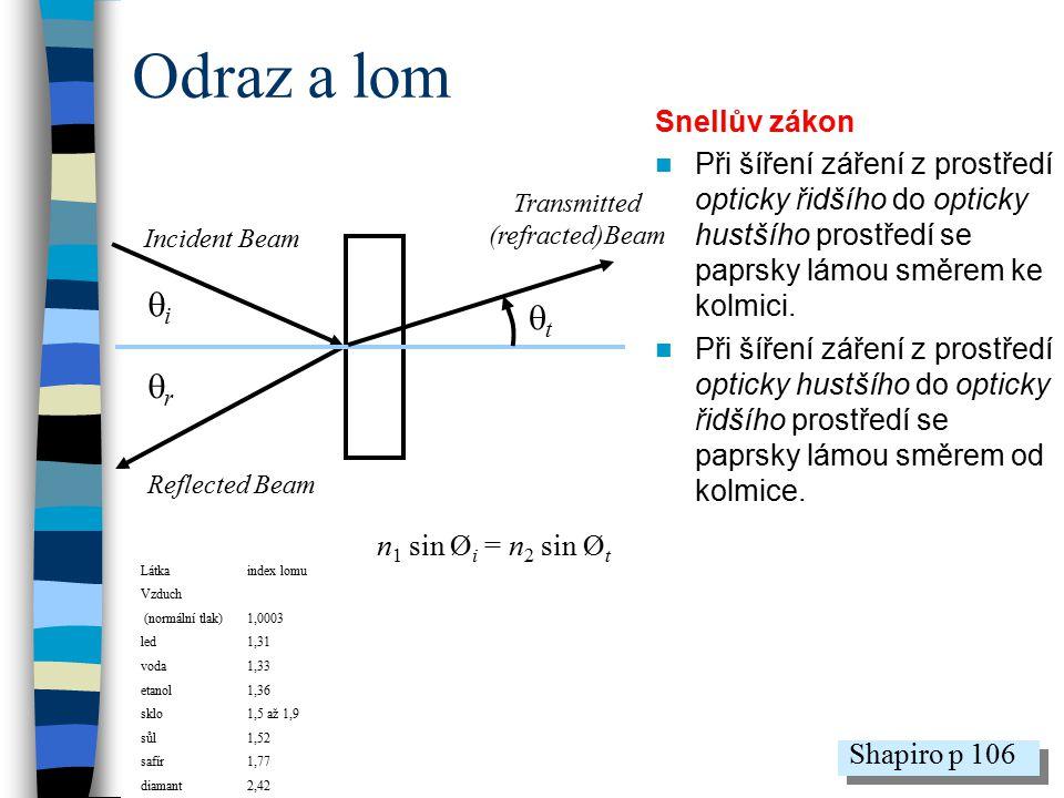 Odraz a lom Snellův zákon Při šíření záření z prostředí opticky řidšího do opticky hustšího prostředí se paprsky lámou směrem ke kolmici. Při šíření z