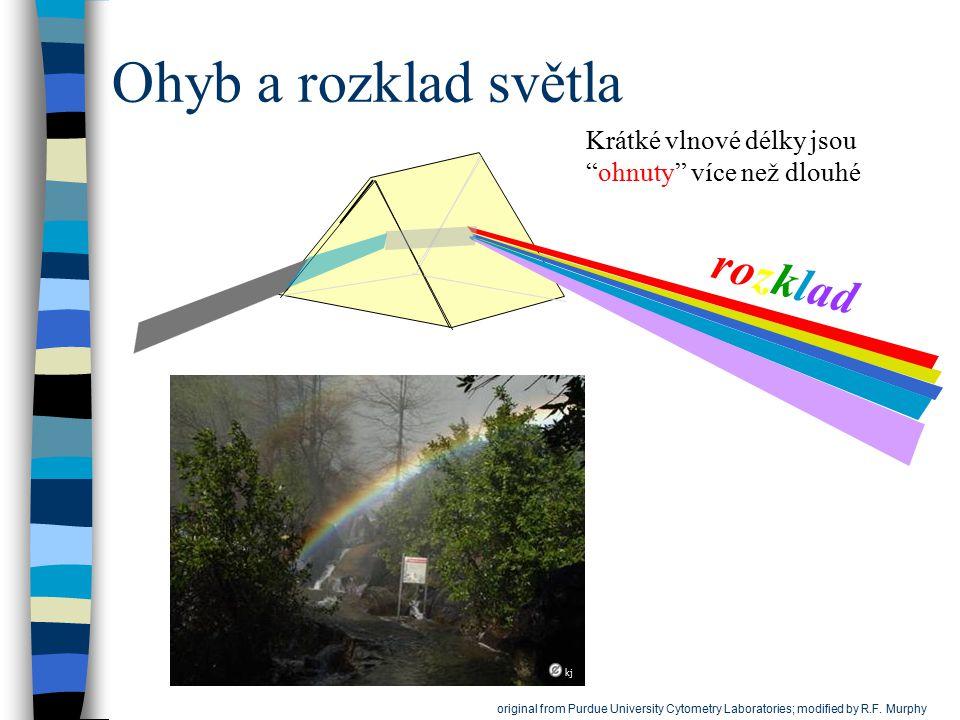 """Ohyb a rozklad světla rozklad Krátké vlnové délky jsou """"ohnuty"""" více než dlouhé kj original from Purdue University Cytometry Laboratories; modified by"""