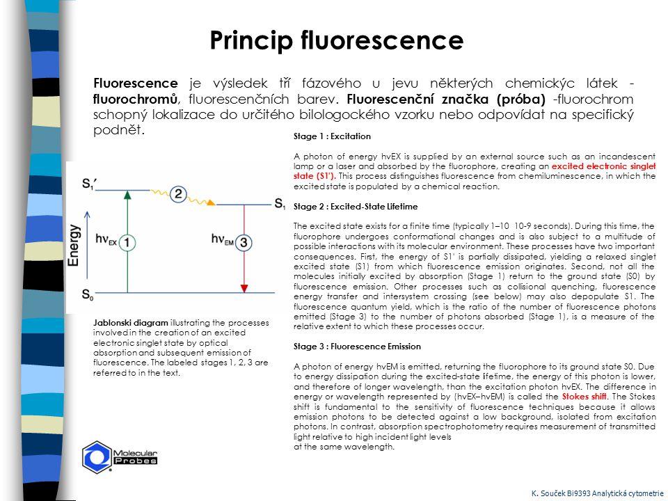 Princip fluorescence Fluorescence je výsledek tří fázového u jevu některých chemickýc látek - fluorochromů, fluorescenčních barev. Fluorescenční značk