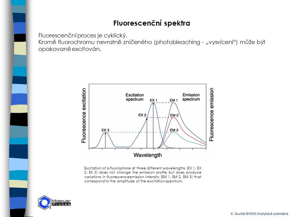 """Fluorescenční spektra Fluorescenční proces je cyklický. Kromě fluorochromu nevratně zničeného (photobleaching - """"vysvícení"""") může být opakovaně excito"""