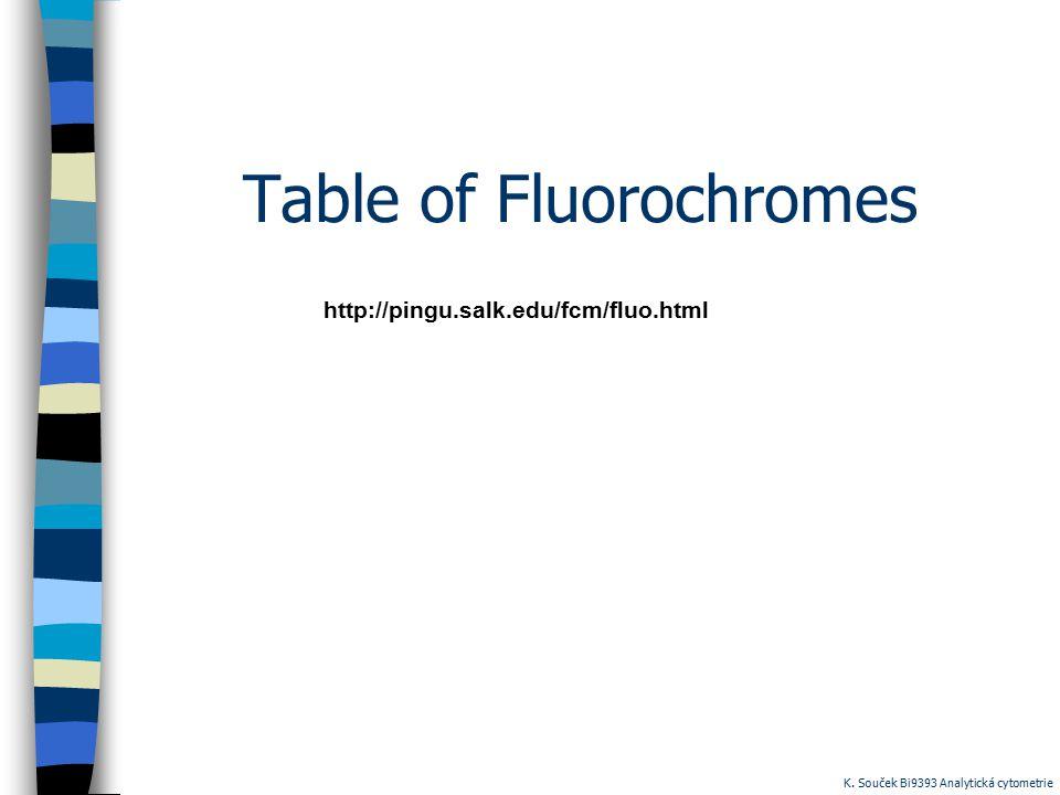 Table of Fluorochromes http://pingu.salk.edu/fcm/fluo.html K. Souček Bi9393 Analytická cytometrie