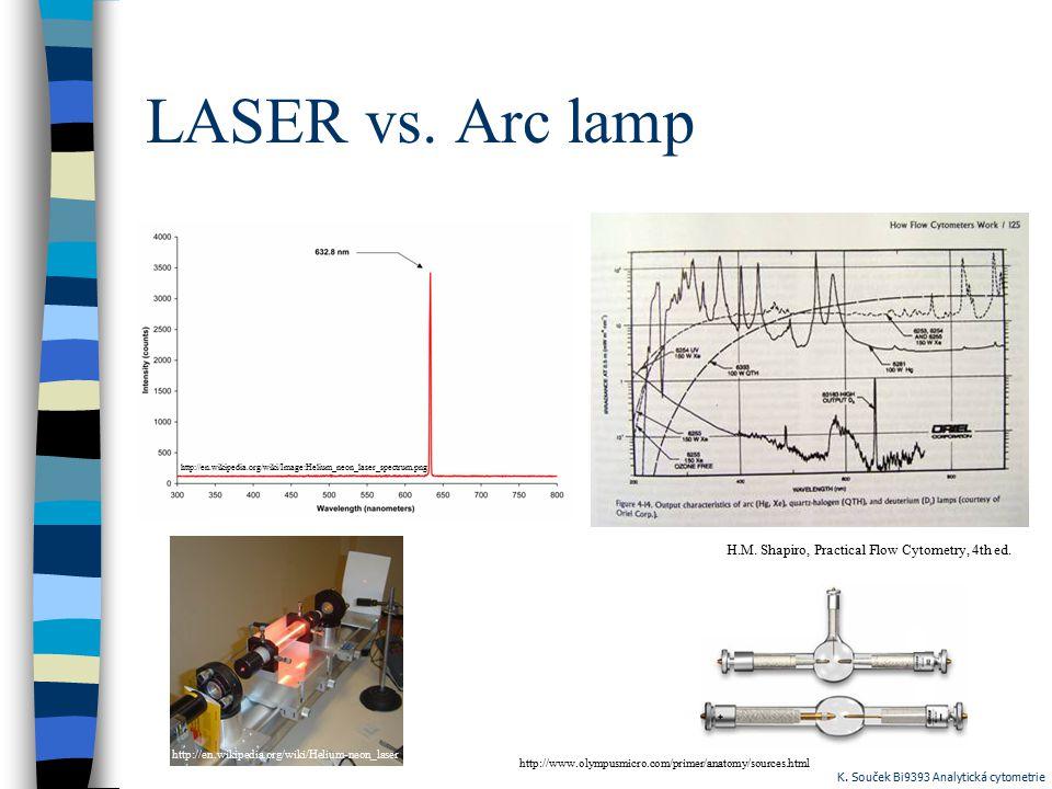 LASER vs. Arc lamp http://en.wikipedia.org/wiki/Image:Helium_neon_laser_spectrum.png H.M. Shapiro, Practical Flow Cytometry, 4th ed. http://en.wikiped
