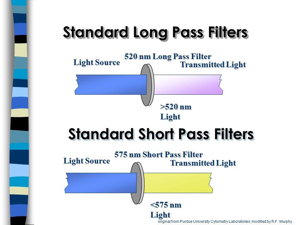 Standard Long Pass Filters Transmitted Light Light Source 520 nm Long Pass Filter >520 nm Light Transmitted Light Light Source 575 nm Short Pass Filte