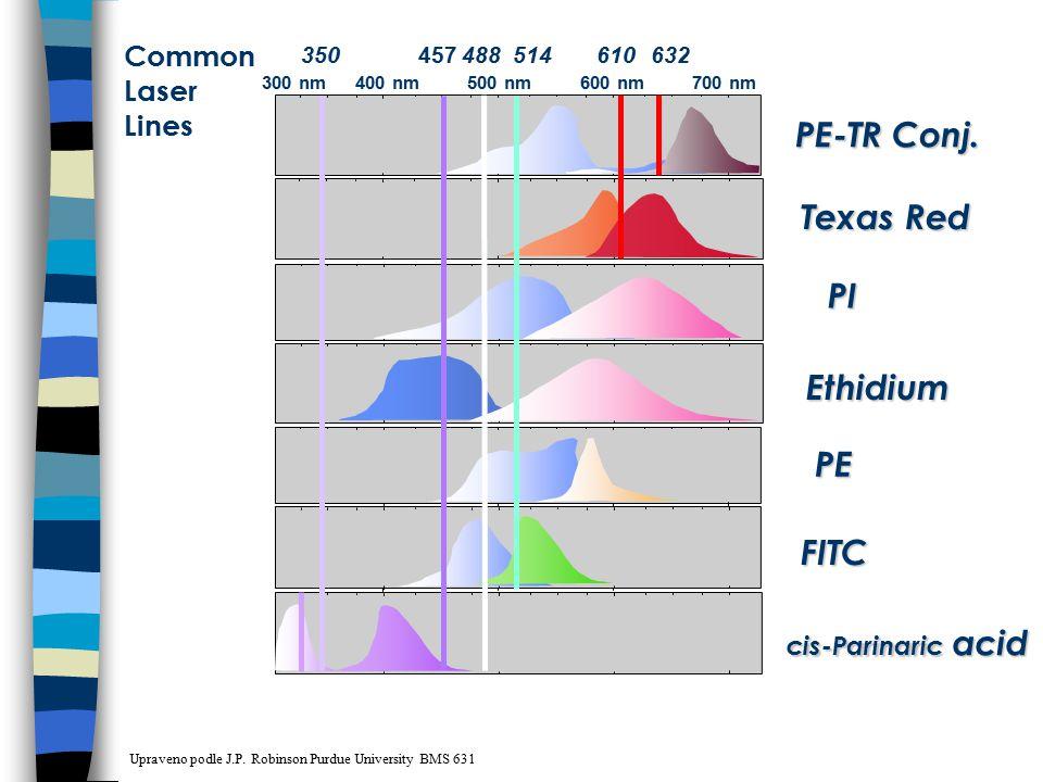 Ethidium PE cis-Parinaric acid Texas Red PE-TR Conj. PI FITC 600 nm300 nm500 nm700 nm400 nm 457350514610632488 Common Laser Lines Upraveno podle J.P.