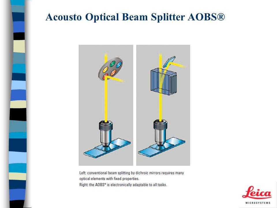 Acousto Optical Beam Splitter AOBS®