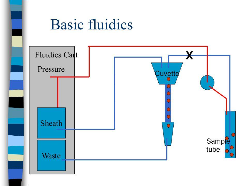 Basic fluidics Cuvette Waste Sheath Fluidics Cart Pressure Sample tube X