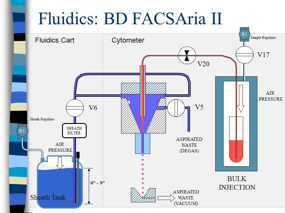 Fluidics Cart Cytometer Fluidics: BD FACSAria II AIR PRESSURE BULK INJECTION Sheath Tank AIR PRESSURE ASPIRATED WASTE (VACUUM) ASPIRATED WASTE (DEGAS)