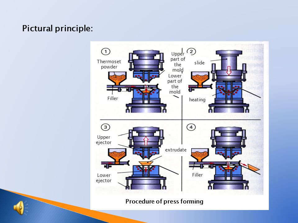 Pictural principle: Thermoset powder Filler Upper part of the mold Lower part of the mold slide heating Upper ejector Lower ejector extrudate Filler Procedure of press forming