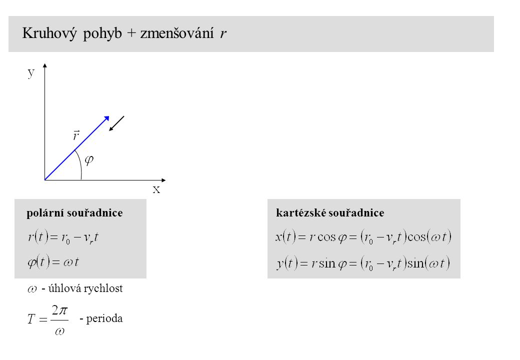 Kruhový pohyb + zmenšování r polární souřadnice - úhlová rychlost - perioda kartézské souřadnice