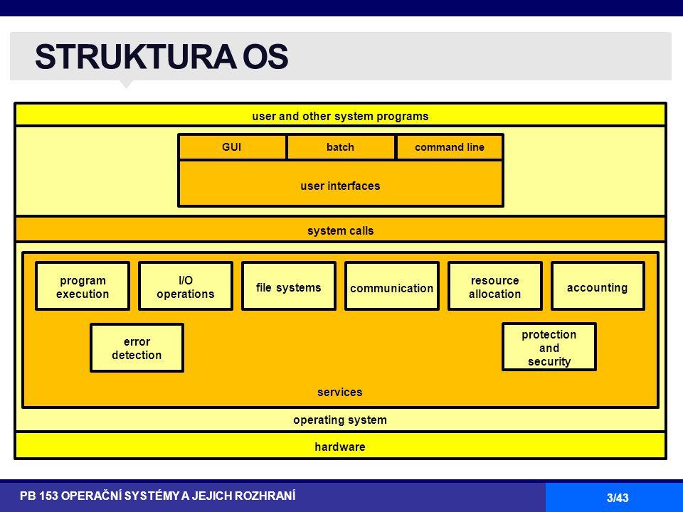 3/43 user and other system programs hardware STRUKTURA OS PB 153 OPERAČNÍ SYSTÉMY A JEJICH ROZHRANÍ operating system services system calls GUIbatchcom