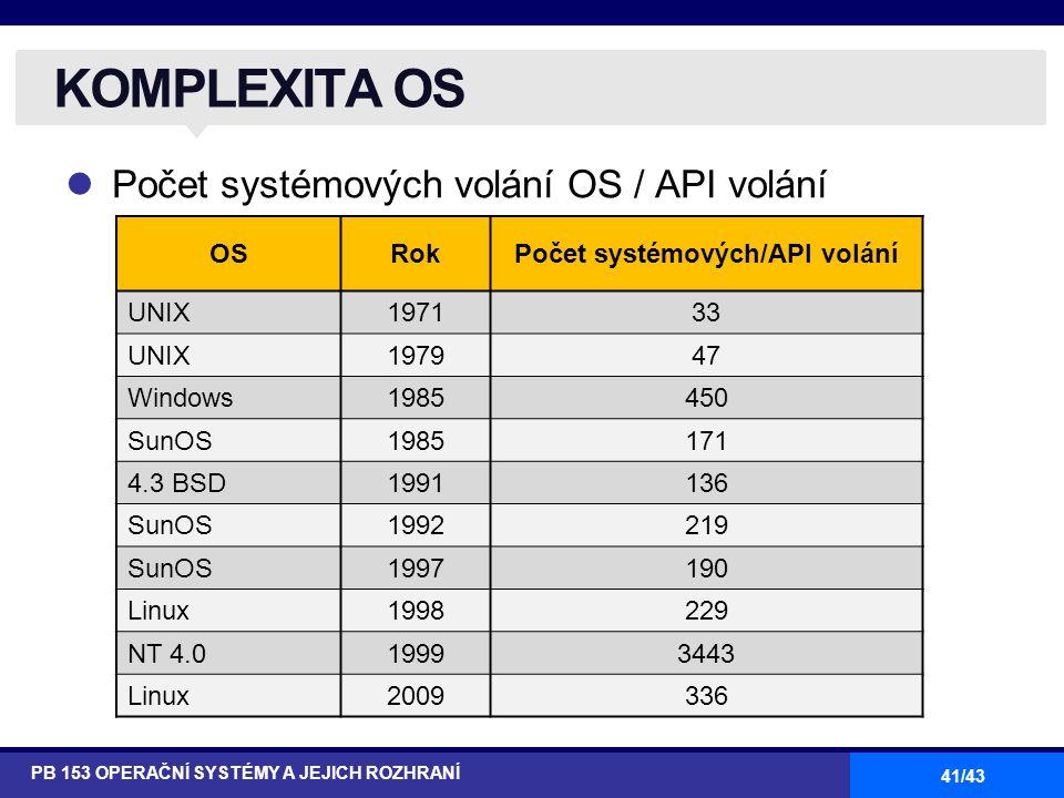 41/43 Počet systémových volání OS / API volání KOMPLEXITA OS PB 153 OPERAČNÍ SYSTÉMY A JEJICH ROZHRANÍ OSRokPočet systémových/API volání UNIX197133 UN