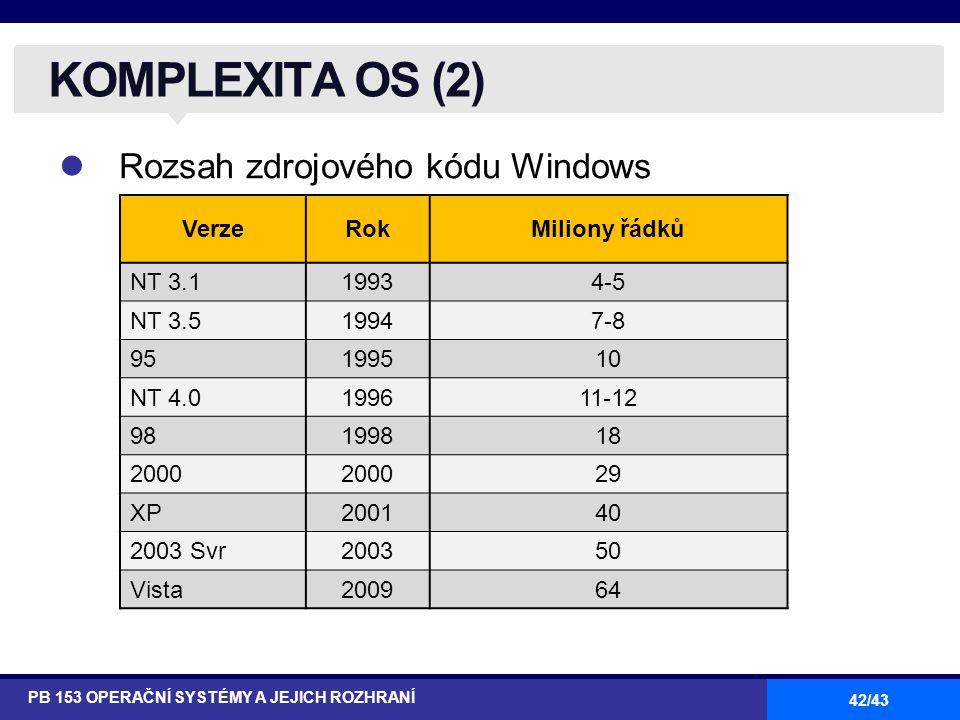 42/43 Rozsah zdrojového kódu Windows KOMPLEXITA OS (2) PB 153 OPERAČNÍ SYSTÉMY A JEJICH ROZHRANÍ VerzeRokMiliony řádků NT 3.119934-5 NT 3.519947-8 951