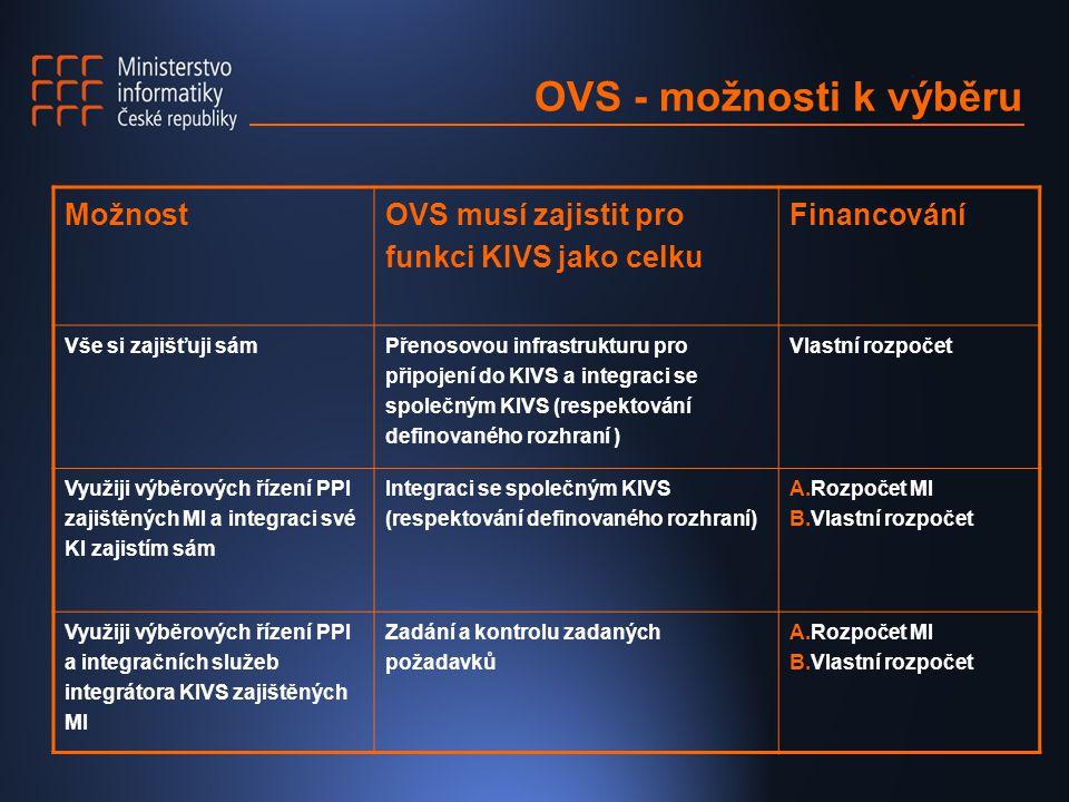 OVS - možnosti k výběru Možnost OVS musí zajistit pro funkci KIVS jako celku Financování Vše si zajišťuji sám Přenosovou infrastrukturu pro připojení