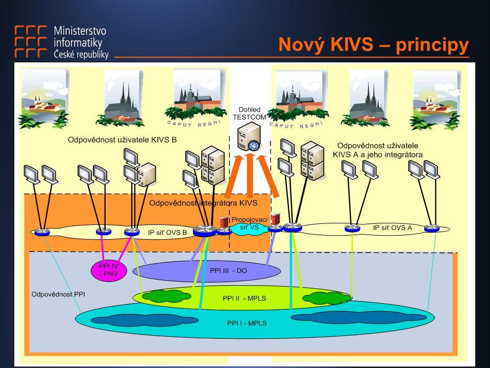 Nový KIVS – principy