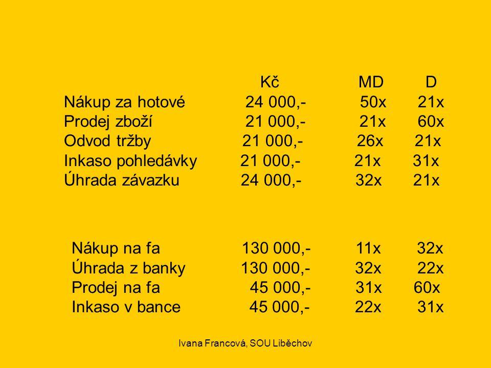 KčMD D Nákup za hotové 24 000,- 50x 21x Prodej zboží 21 000,- 21x 60x Odvod tržby 21 000,- 26x 21x Inkaso pohledávky 21 000,- 21x 31x Úhrada závazku 24 000,- 32x 21x Nákup na fa 130 000,- 11x 32x Úhrada z banky 130 000,- 32x 22x Prodej na fa 45 000,- 31x 60x Inkaso v bance 45 000,- 22x 31x Ivana Francová, SOU Liběchov