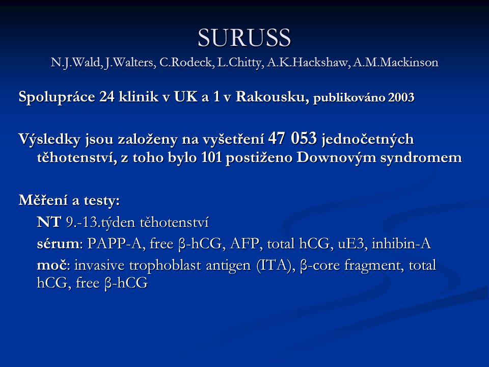 SURUSS N.J.Wald, J.Walters, C.Rodeck, L.Chitty, A.K.Hackshaw, A.M.Mackinson Spolupráce 24 klinik v UK a 1 v Rakousku, publikováno 2003 Výsledky jsou z