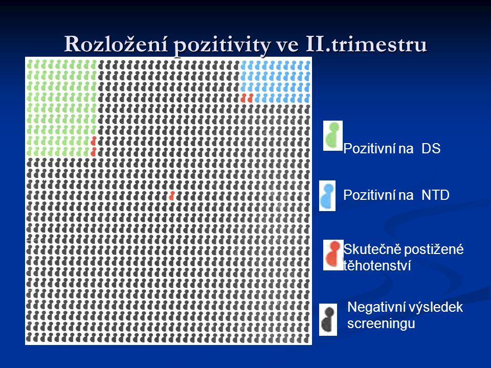 Falešná pozitivita a výtěžnost Falešná pozitivita při 85% výtěžnosti Výtěžnost při 5% falešné pozitivitě I.trimestr kombinovaný test 3,8 - 6,8%85% II.trimestr 9,3 - 14 %69% integrovaný test 0,8 - 1,2%94% sérum integrovaný test 2,7 - 5,2%85% Zdroj: Studie SURUSS a FASTER