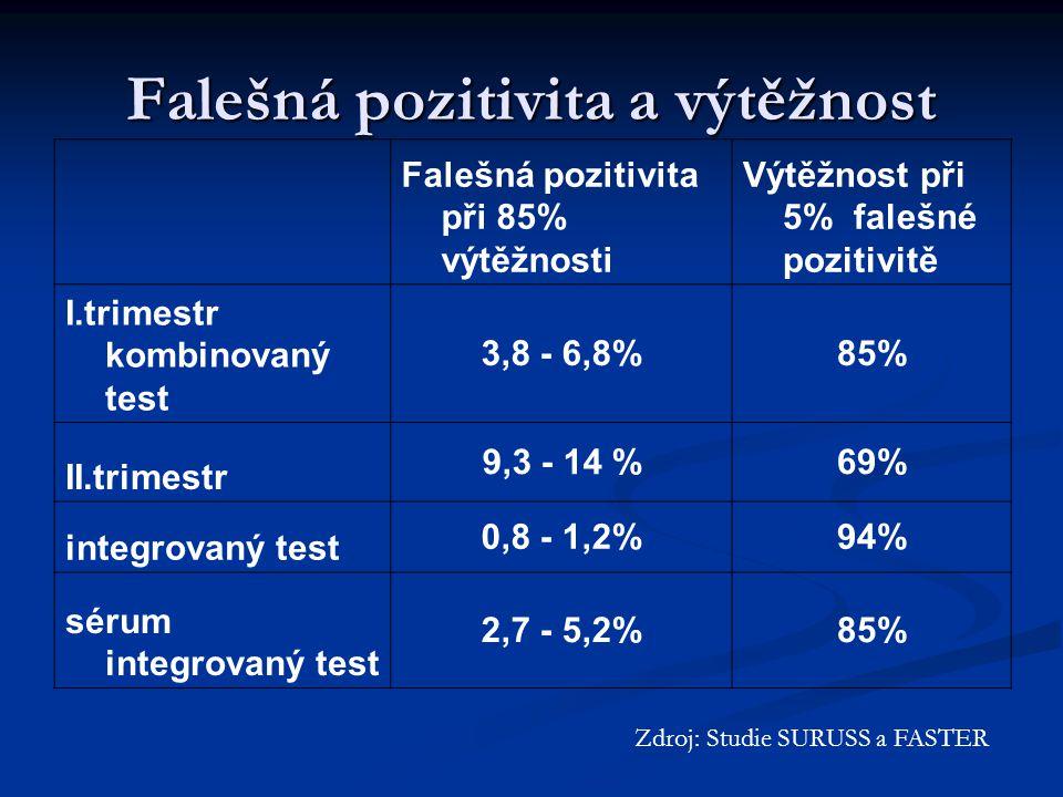 Falešná pozitivita a výtěžnost Falešná pozitivita při 85% výtěžnosti Výtěžnost při 5% falešné pozitivitě I.trimestr kombinovaný test 3,8 - 6,8%85% II.