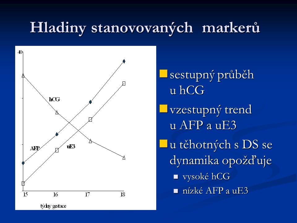 Hladiny stanovovaných markerů sestupný průběh u hCG vzestupný trend u AFP a uE3 u těhotných s DS se dynamika opožďuje vysoké hCG nízké AFP a uE3