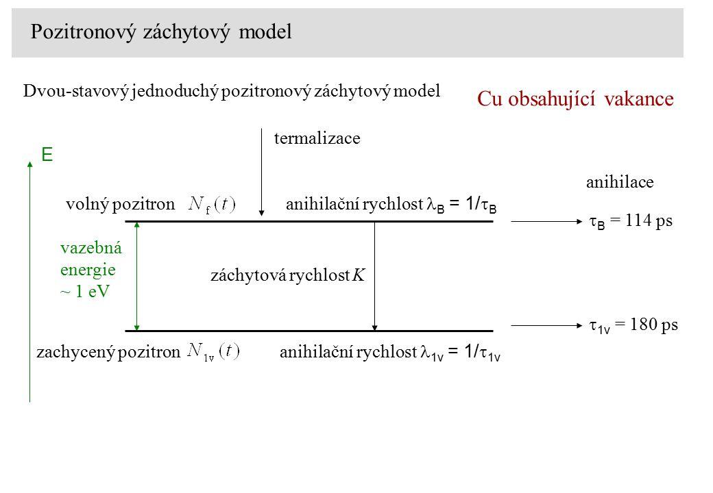 Dvou-stavový jednoduchý pozitronový záchytový model termalizace anihilace  B = 114 ps anihilační rychlost B = 1/  B Cu obsahující vakance E vazebná energie ~ 1 eV  1v = 180 ps anihilační rychlost 1v = 1/  1v volný pozitron záchytová rychlost K zachycený pozitron Pozitronový záchytový model