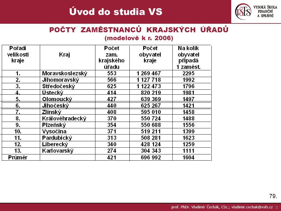 79. prof. PhDr. Vladimír Čechák, CSc.; vladimir.cechak@vsfs.cz :: Úvod do studia VS POČTY ZAMĚSTNANCŮ KRAJSKÝCH ÚŘADŮ (modelově k r. 2006)