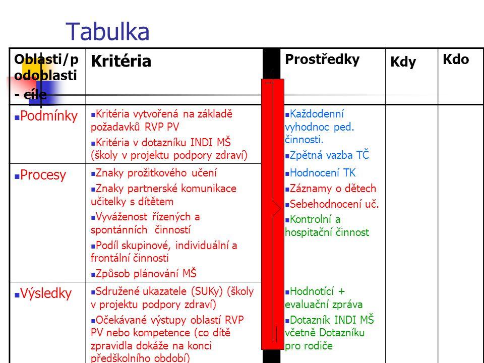 Tabulka Oblasti/p odoblasti - cíle Kritéria Prostředky Kdy Kdo Podmínky Kritéria vytvořená na základě požadavků RVP PV Kritéria v dotazníku INDI MŠ (š