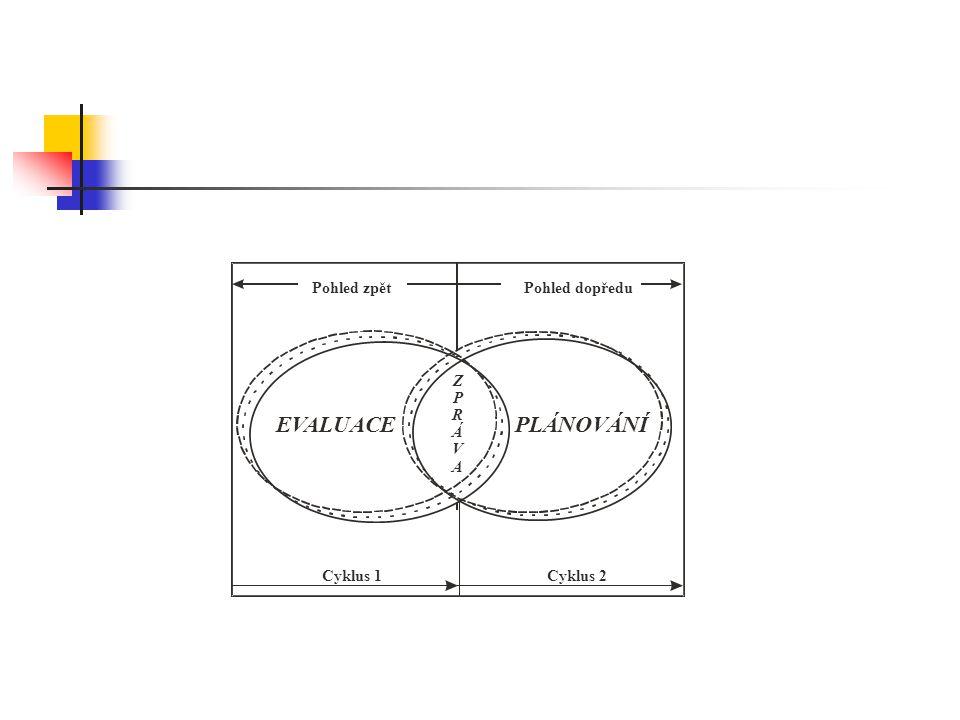 EVALUACEPLÁNOVÁNÍ Pohled zpětPohled dopředu Cyklus 1Cyklus 2 Z P R Á V A