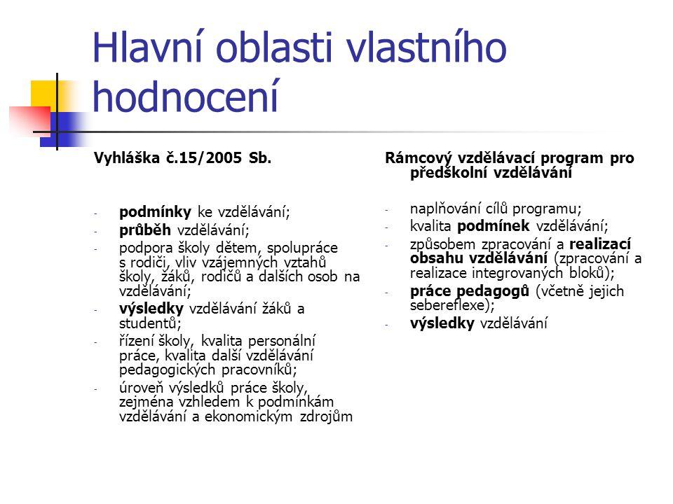 Hlavní oblasti vlastního hodnocení Vyhláška č.15/2005 Sb. - podmínky ke vzdělávání; - průběh vzdělávání; - podpora školy dětem, spolupráce s rodiči, v