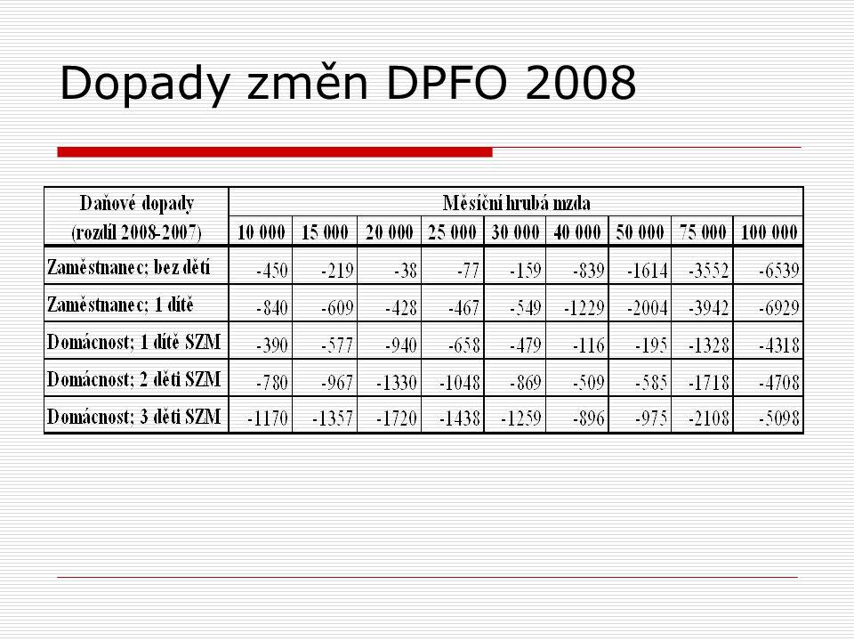 Slevy na dani a daňové zvýhodnění na děti Sleva naRok 2007Rok 2008Rok 2009 - poplatníka (důchodce) 7 200 Kč 0 ( ) Kč 24 840 Kč 16 560 Kč - druhého z manželů bez příjmů 4 200 Kč24 840 Kč16 560 Kč - poživatele část.