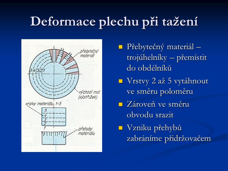 Deformace plechu při tažení Přebytečný materiál – trojúhelníky – přemístit do obdélníků Vrstvy 2 až 5 vytáhnout ve směru poloměru Zároveň ve směru obvodu srazit Vzniku přehybů zabráníme přidržovačem