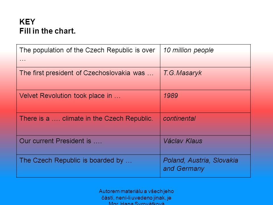 Autorem materiálu a všech jeho částí, není-li uvedeno jinak, je Mgr. Hana Syrovátková KEY Fill in the chart. The population of the Czech Republic is o