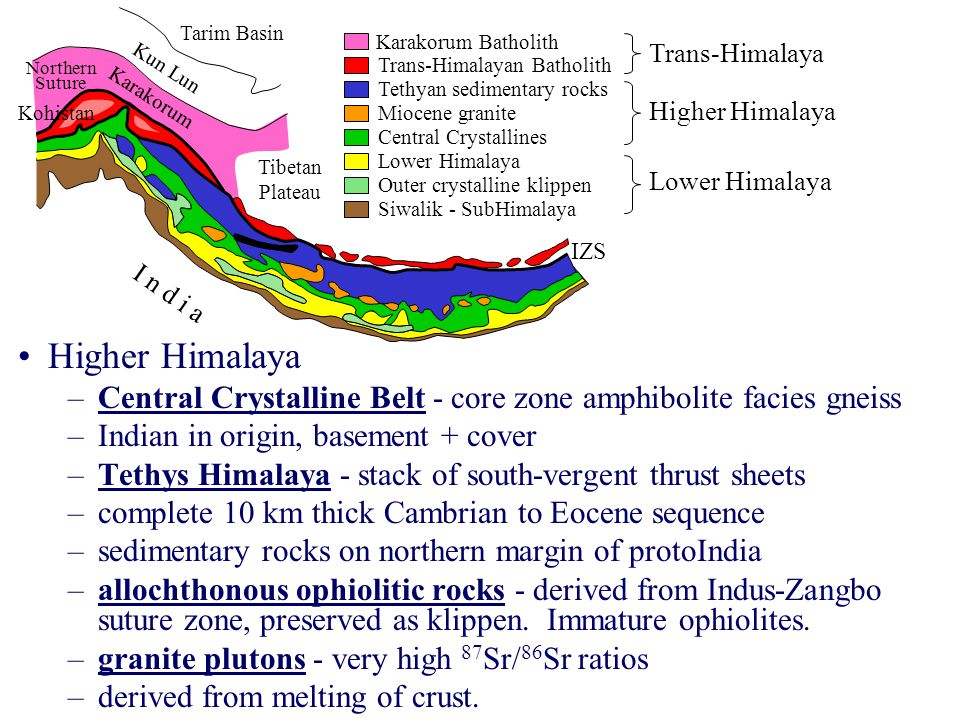Higher Himalaya –Central Crystalline Belt - core zone amphibolite facies gneiss –Indian in origin, basement + cover –Tethys Himalaya - stack of south-