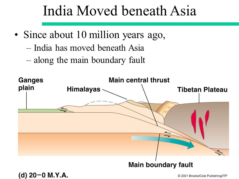 Since about 10 million years ago, –India has moved beneath Asia –along the main boundary fault India Moved beneath Asia