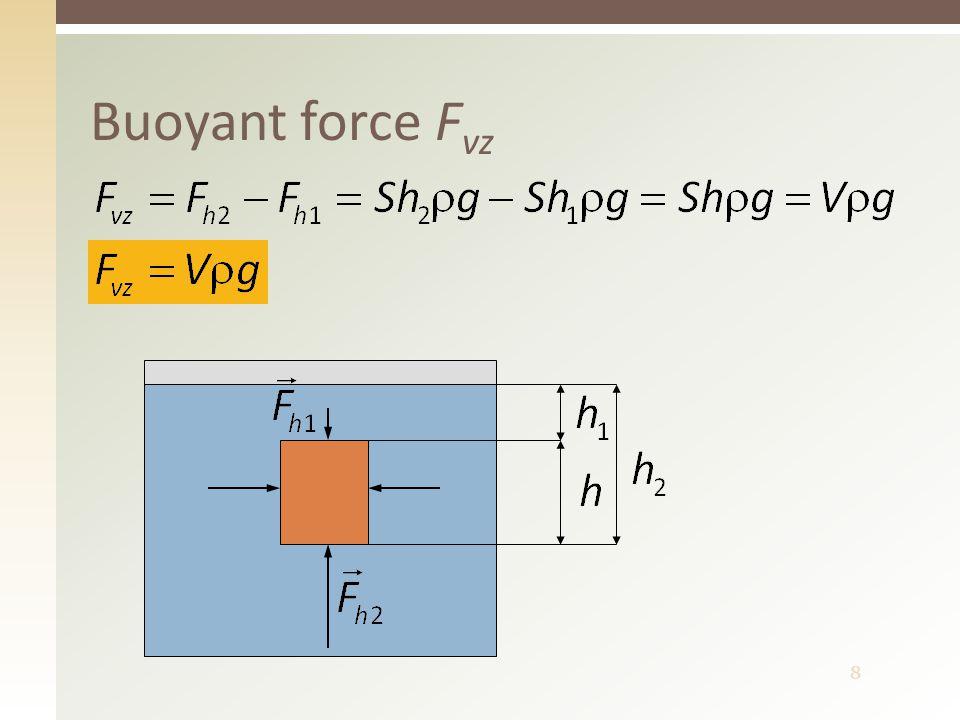 8 Buoyant force F vz