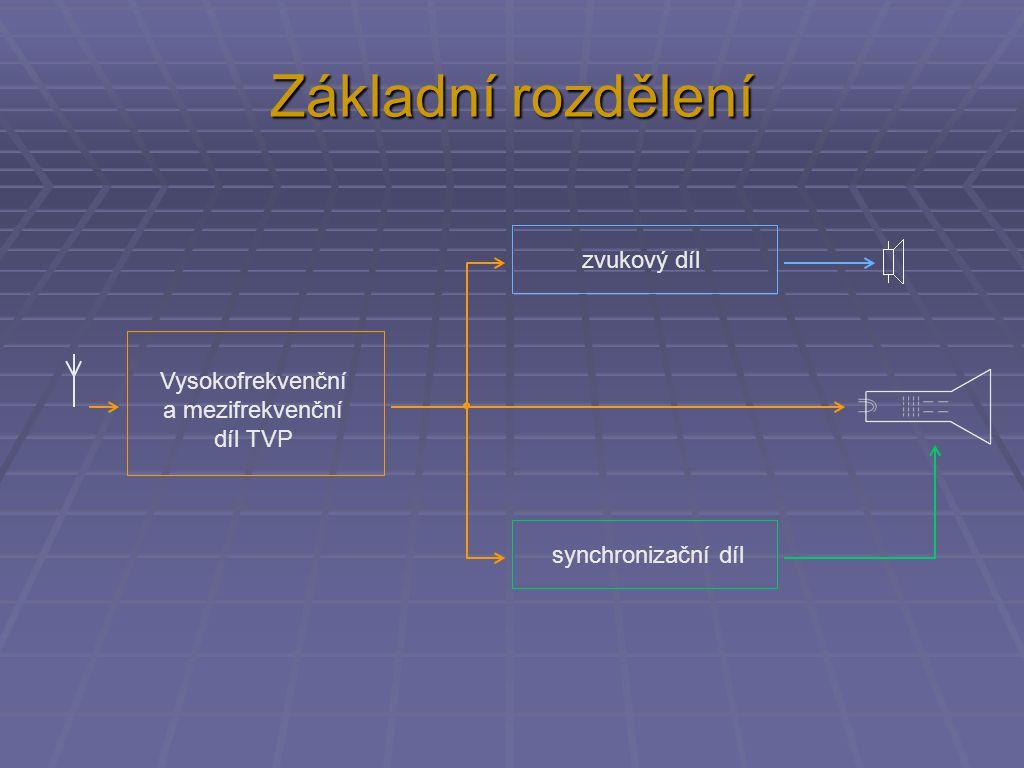 Základní rozdělení Vysokofrekvenční a mezifrekvenční díl TVP zvukový díl synchronizační díl