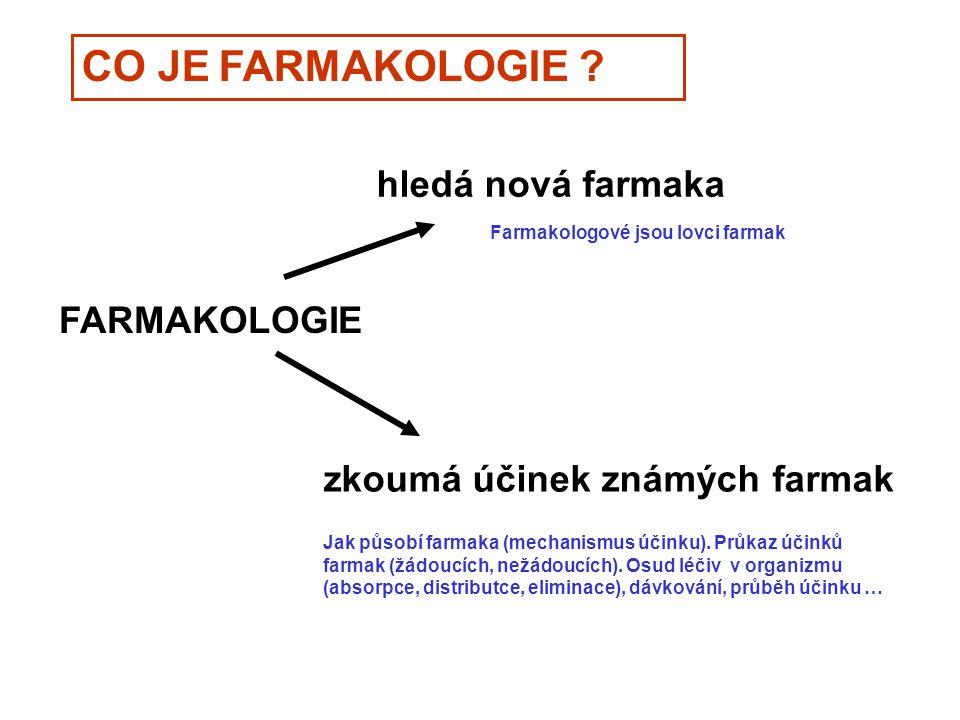 FARMAKOLOGIE hledá nová farmaka zkoumá účinek známých farmak CO JE FARMAKOLOGIE ? Farmakologové jsou lovci farmak Jak působí farmaka (mechanismus účin