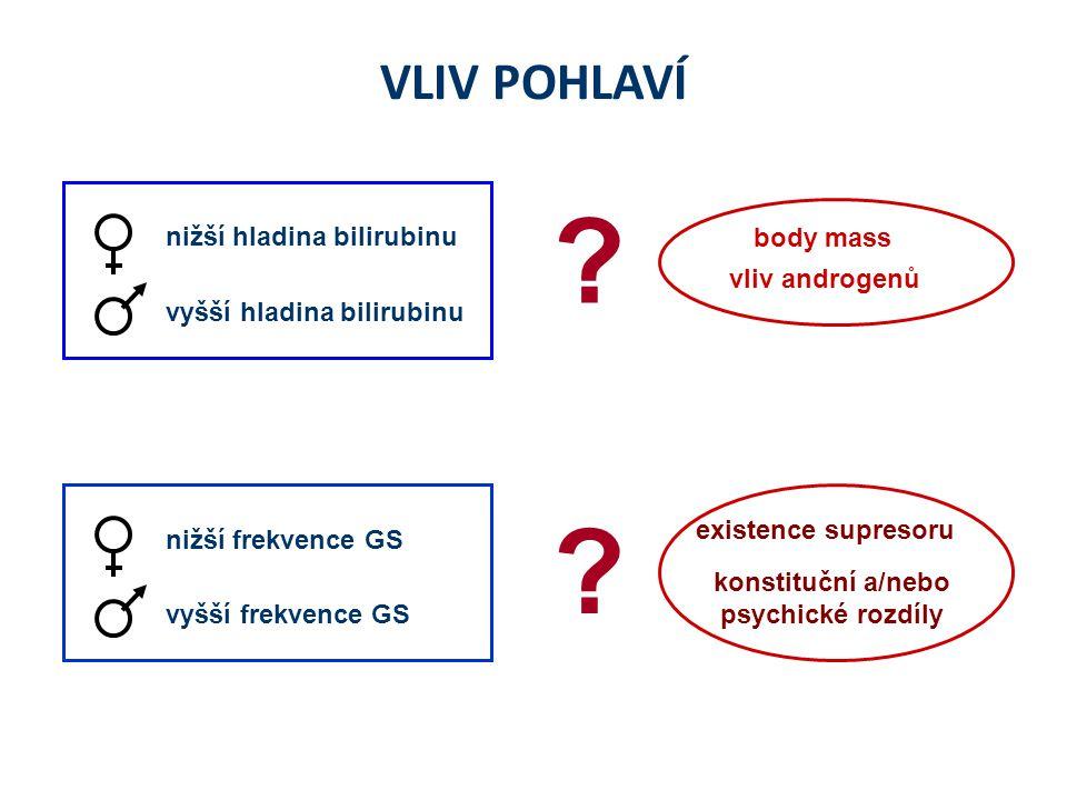 VLIV POHLAVÍ nižší frekvence GS vyšší frekvence GS nižší hladina bilirubinu vyšší hladina bilirubinu vliv androgenů body mass .