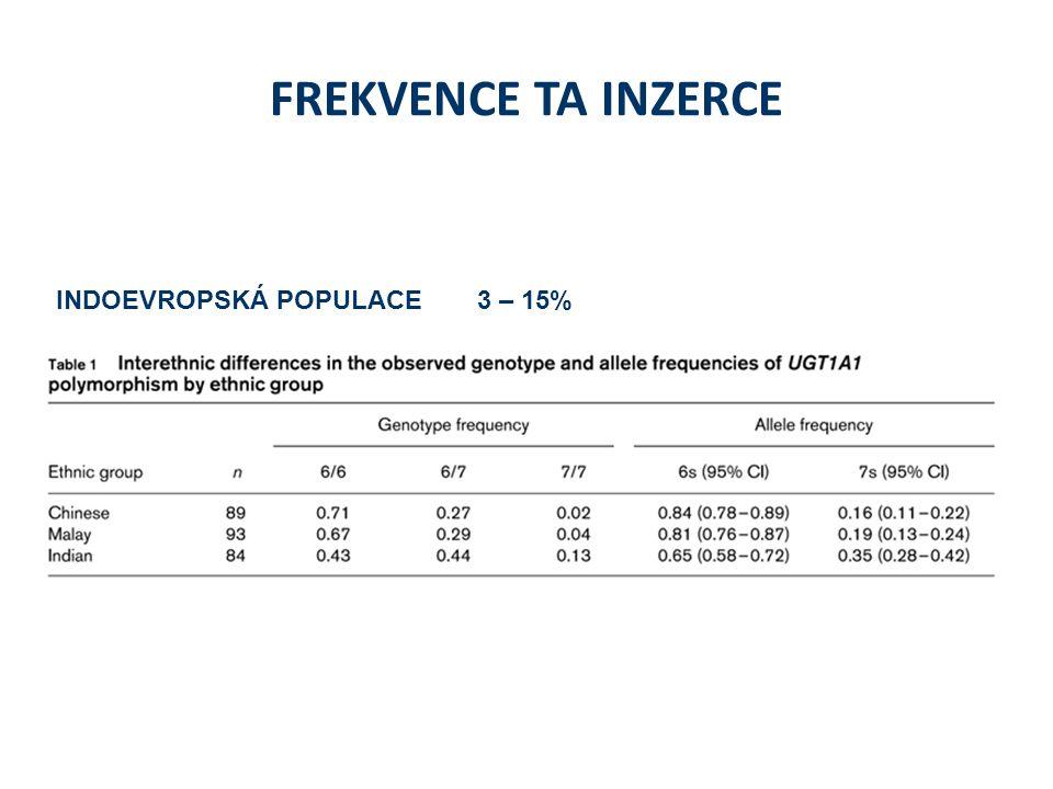 FREKVENCE TA INZERCE INDOEVROPSKÁ POPULACE3 – 15%