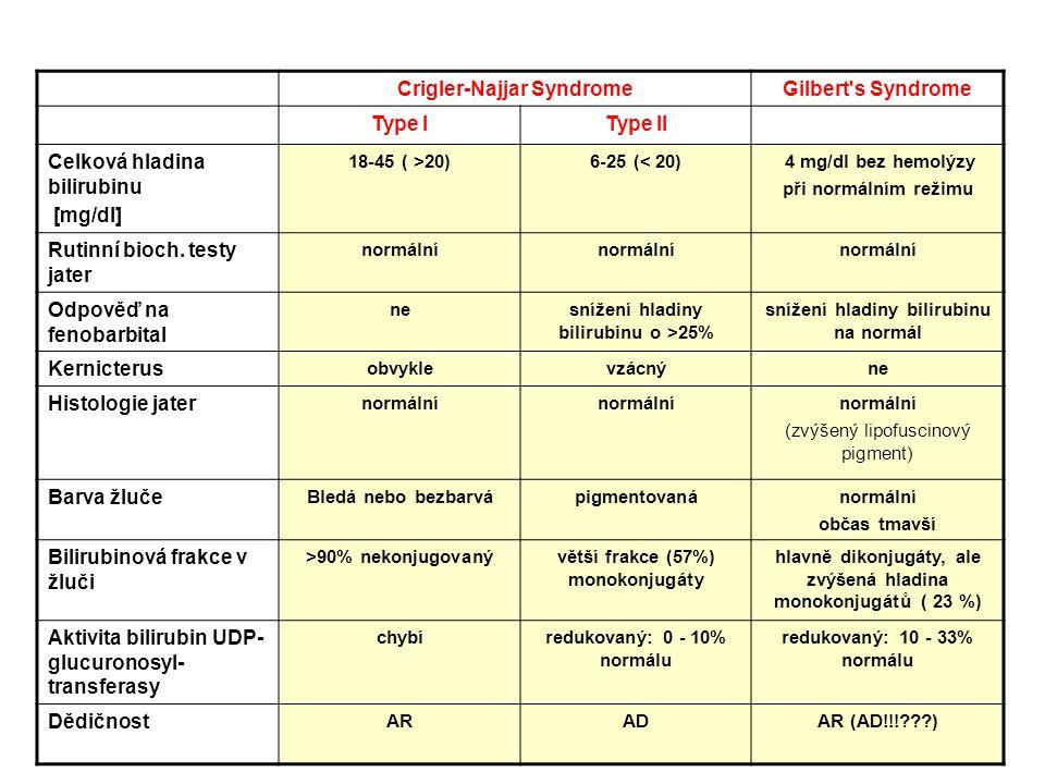 Crigler-Najjar SyndromeGilbert s Syndrome Type IType II Celková hladina bilirubinu [mg/dl] 18-45 ( >20)6-25 (< 20) 4 mg/dl bez hemolýzy při normálním režimu Rutinní bioch.
